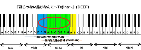 『君じゃない誰かなんて〜Tejina〜』(DEEP)