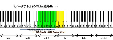 『ノーダウト』(Official髭男dism)