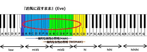 『レーゾンデートル』(Eve)