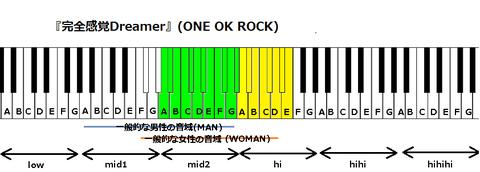 『完全感覚Dreamer』(ONE OK ROCK)