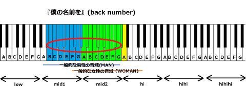 『僕の名前を』(back number)