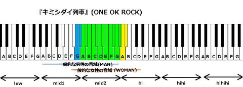 『キミシダイ列車』(ONE OK ROCK)