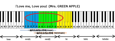 『Love me, Love you』(Mrs. GREEN APPLE)