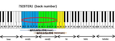 『SISTER』(back number)