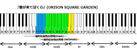 『春が来てぼくら』(UNISON SQUARE GARDEN)