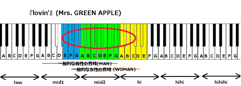 『lovin'』(Mrs. GREEN APPLE)