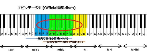 『ビンテージ』(Official髭男dism)