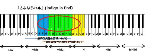 『さよならベル』(indigo la End)