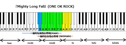 『Mighty Long Fall』(ONE OK ROCK)