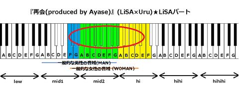 『再会(produced by Ayase)』(LiSA×Uru)1