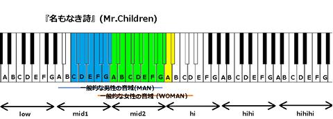 『名もなき詩』(Mr.Children)