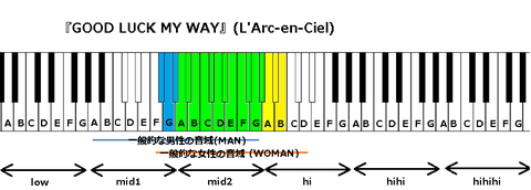 『GOOD LUCK MY WAY』(L'Arc-en-Ciel)