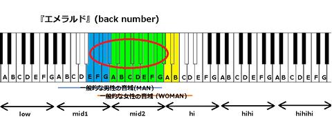『エメラルド』(back number)