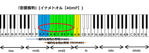 『恋愛裁判』(イナメトオル【40mP】)