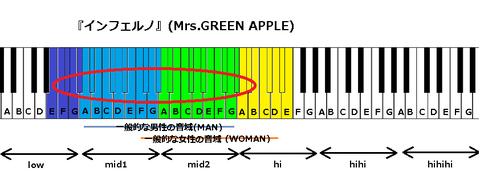 『インフェルノ』(Mrs.GREEN APPLE)【修正】