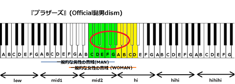 『ブラザーズ』(Official髭男dism)