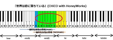 『世界は恋に落ちている』(CHiCO with HoneyWorks)