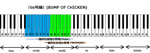 『66号線』(BUMP OF CHICKEN)