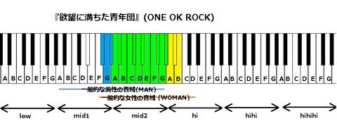 『欲望に満ちた青年団』(ONE OK ROCK)
