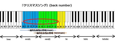 『クリスマスソング』(back number)