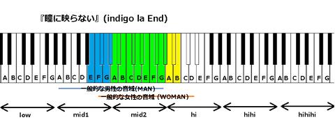 『瞳に映らない』(indigo la End)