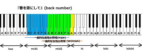 『春を歌にして』(back number)