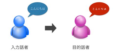 voice_conversion