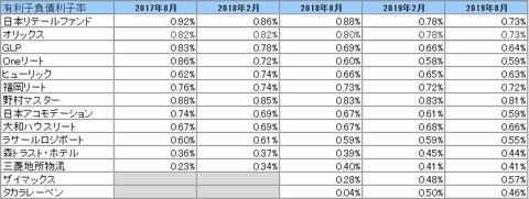 20191104-8月決算投資法人有利子負債利子率推移2