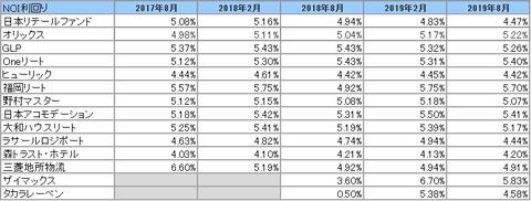 20191103-8月決算投資法人NOI推移2