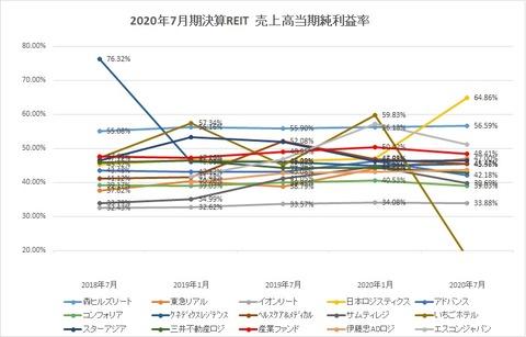 20201004J-REIT(1・7月決算)・当期純利益率推移