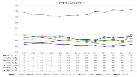 20200702三鬼商事オフィスレポート(2020年5月時点)