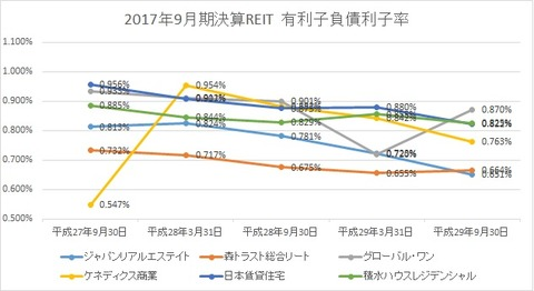 20171123有利子負債利子率推移