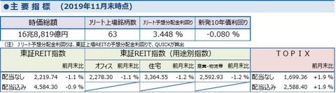 20191208しんきんアセットJ-REITマーケットレポート2019年11月