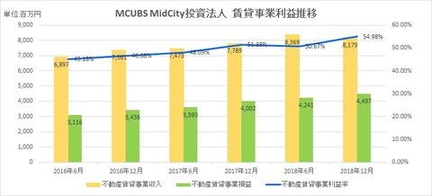 20190823MCUBSMidCity投資法人賃貸事業利益推移