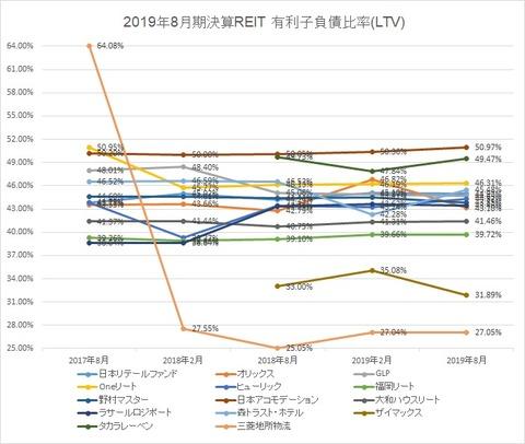 20191104-8月決算投資法人LTV推移