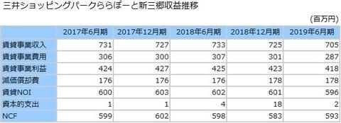 20200806ららぽーと新三郷アネックス収益推移