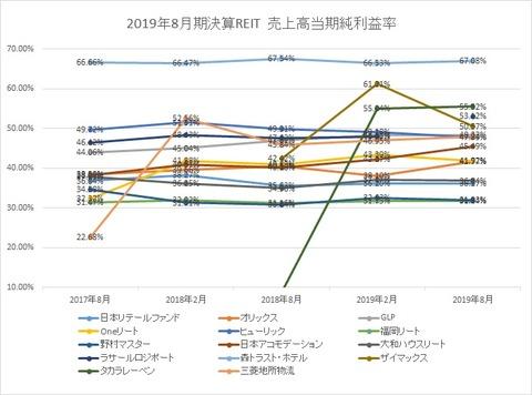 20191103-8月決算投資法人当期純利益率推移