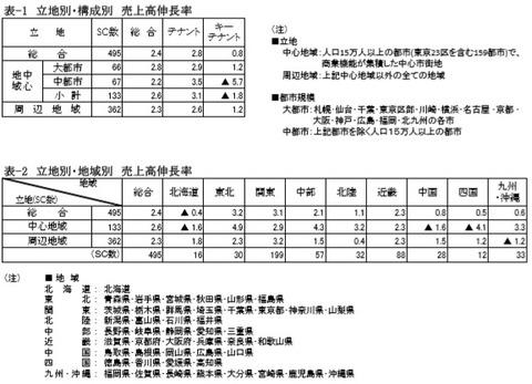 20191001SC販売統計調査報告2019年8月