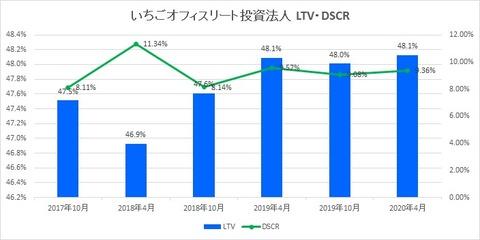 20200628いちごオフィスリート投資法人LTV・DSCR推移