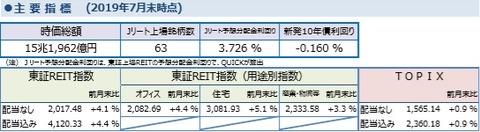 20190809しんきんアセットマネジメントJ-REITマレポート2019年7月