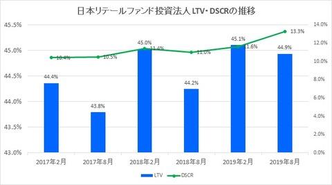 20191020日本リテールファンド投資法人LTV・DSCR推移