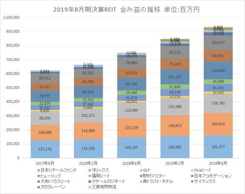 20191105-8月決算投資法人含み益推移