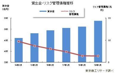 20190613東京商工リサーチリスク管理債権状況
