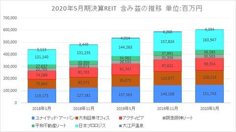 2020802J-REIT(5月・11月決算)・含み益推移
