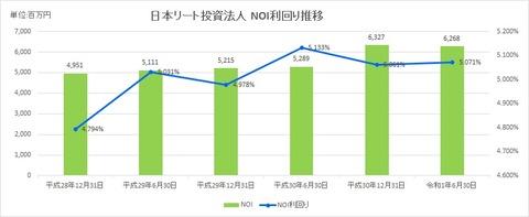 20190827日本リート投資法人NOI利回り推移