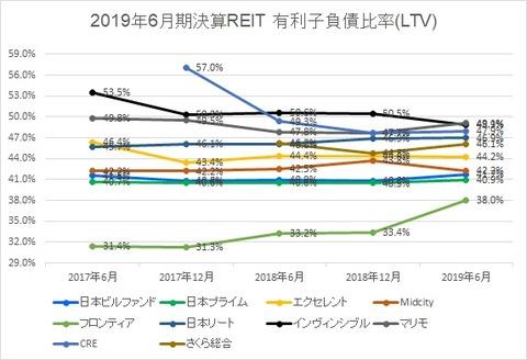 20190905J-REIT6.12決算投資法人LTV推移