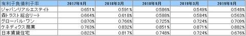 20191204J-REIT(3.9月決算)有利子負債利子率2
