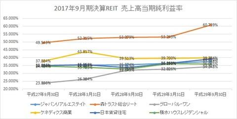 20171122当期純利益率推移