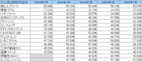 20201004J-REIT(1・7月決算)・当期純利益率推移2