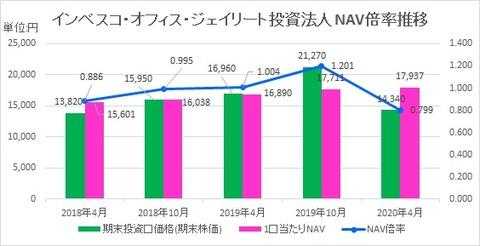 20200626インベスコ・オフィス・ジェイリート投資法人NAV倍率推移